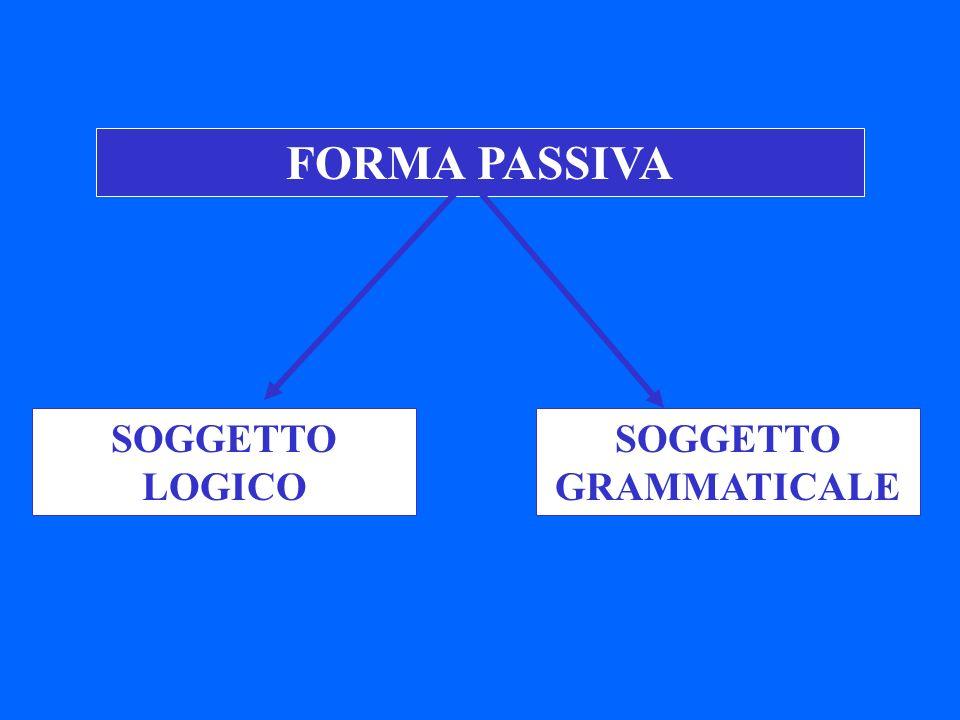 FORMA PASSIVA SOGGETTO LOGICO SOGGETTO GRAMMATICALE