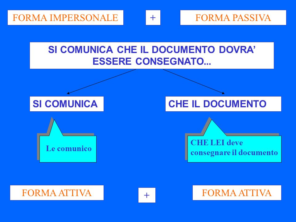 FORMA IMPERSONALEFORMA PASSIVA+ SI COMUNICA CHE IL DOCUMENTO DOVRA ESSERE CONSEGNATO...