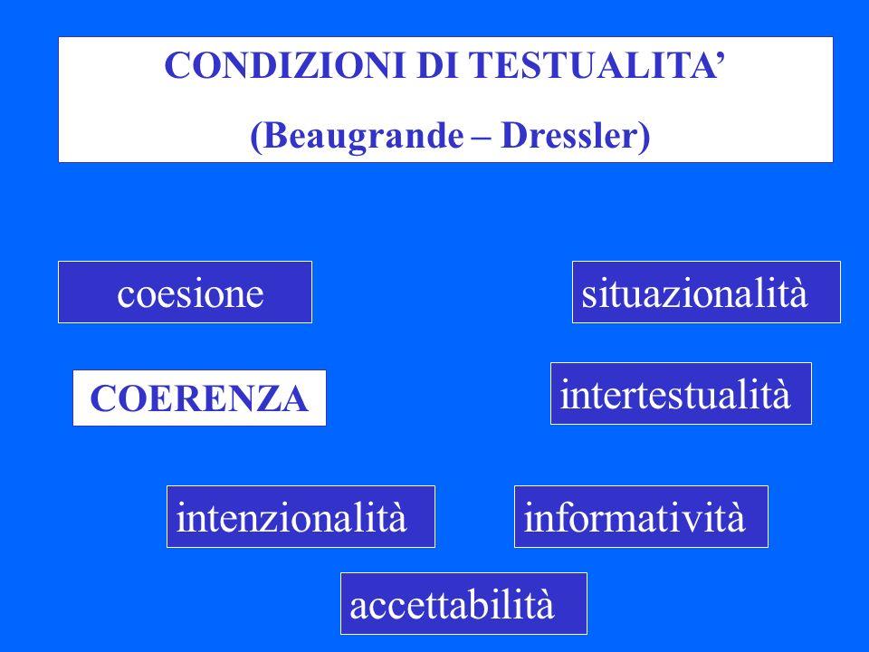 coesione COERENZA intenzionalità accettabilità informatività intertestualità situazionalità CONDIZIONI DI TESTUALITA (Beaugrande – Dressler)