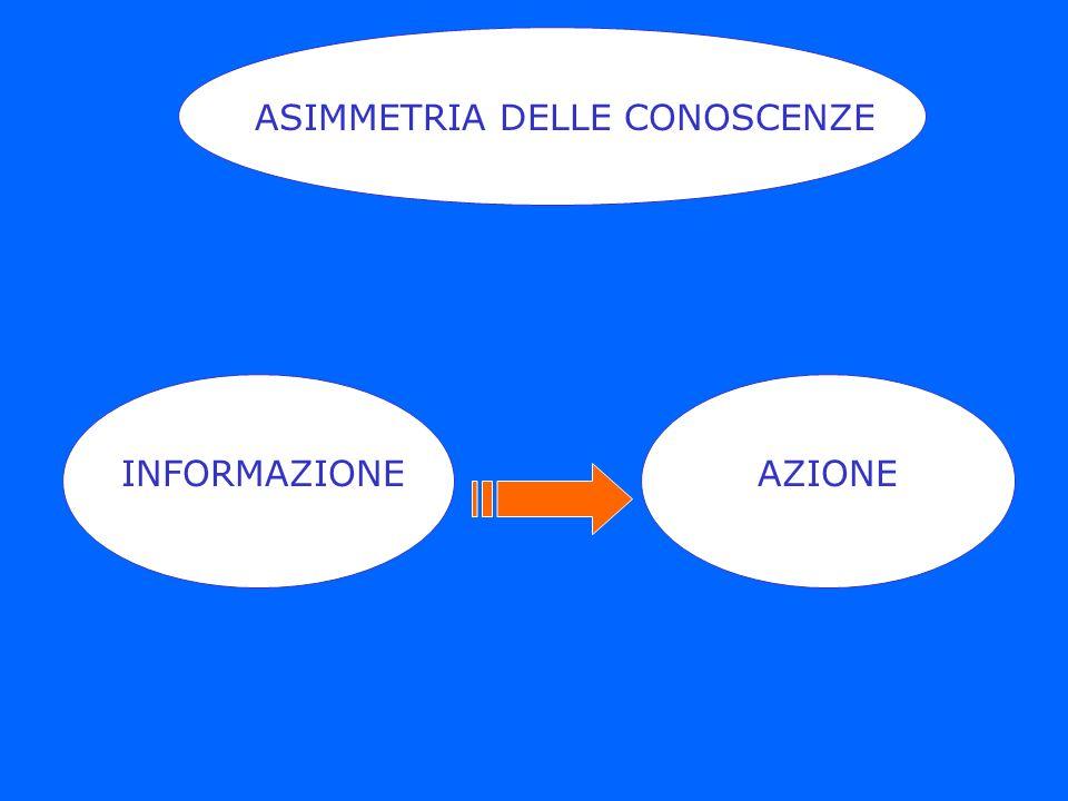ASIMMETRIA DELLE CONOSCENZE INFORMAZIONEAZIONE