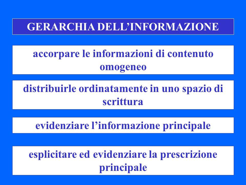GERARCHIA DELLINFORMAZIONE distribuirle ordinatamente in uno spazio di scrittura accorpare le informazioni di contenuto omogeneo evidenziare linformazione principale esplicitare ed evidenziare la prescrizione principale
