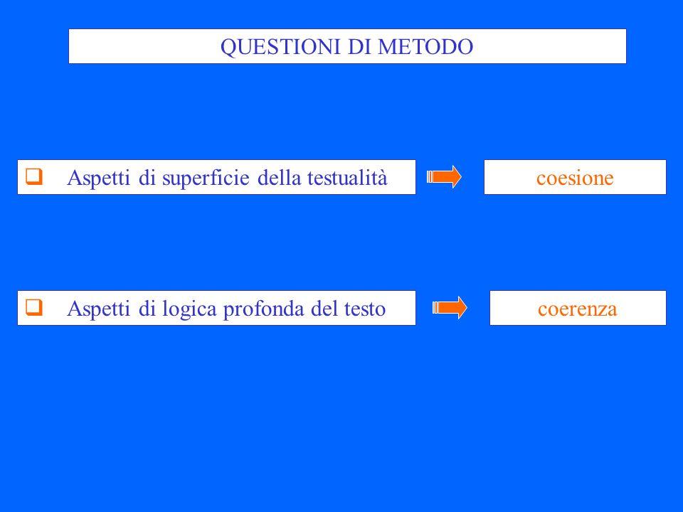 QUESTIONI DI METODO Aspetti di superficie della testualità coesione Aspetti di logica profonda del testo coerenza