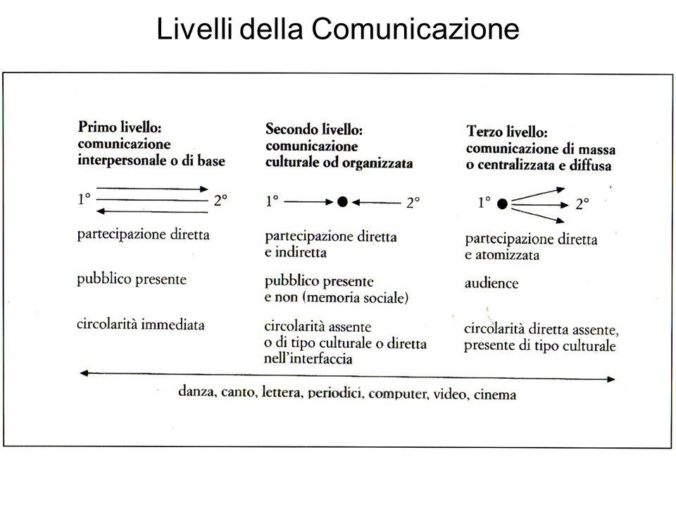 Livelli della Comunicazione