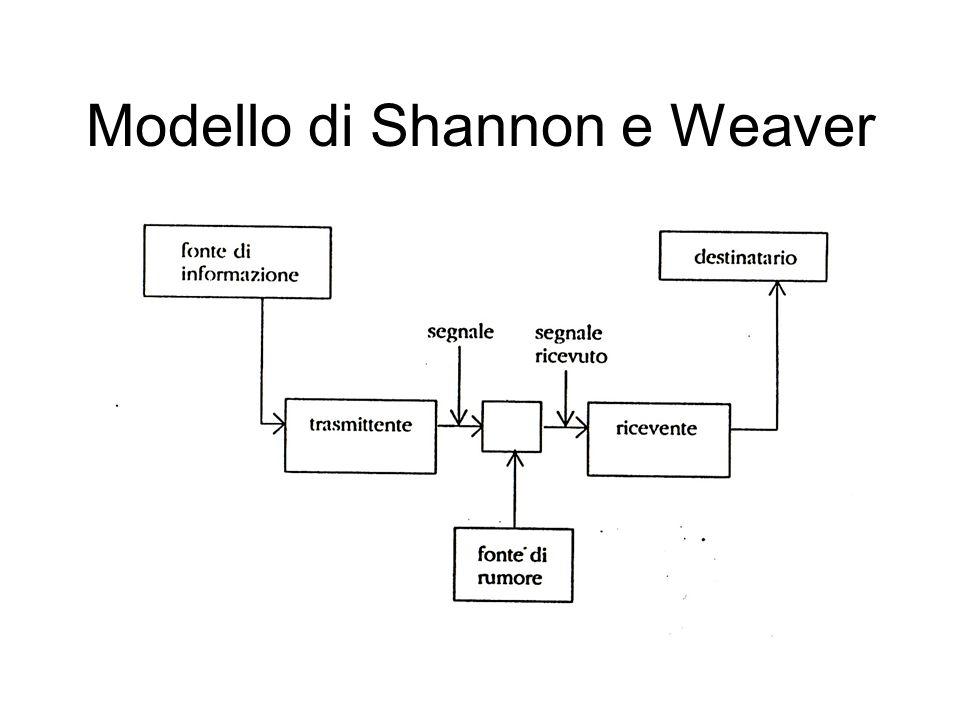 Modello di Shannon e Weaver