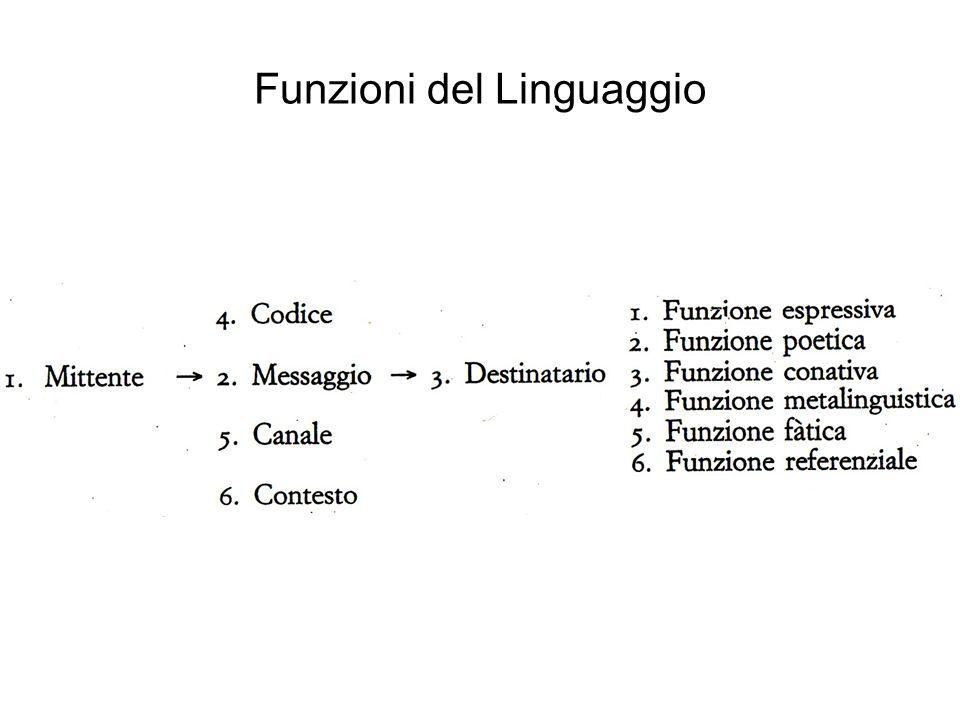 Jakobson: Funzioni del linguaggio