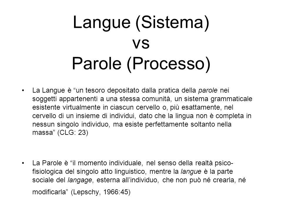 Langue (Sistema) vs Parole (Processo) La Langue è un tesoro depositato dalla pratica della parole nei soggetti appartenenti a una stessa comunità, un
