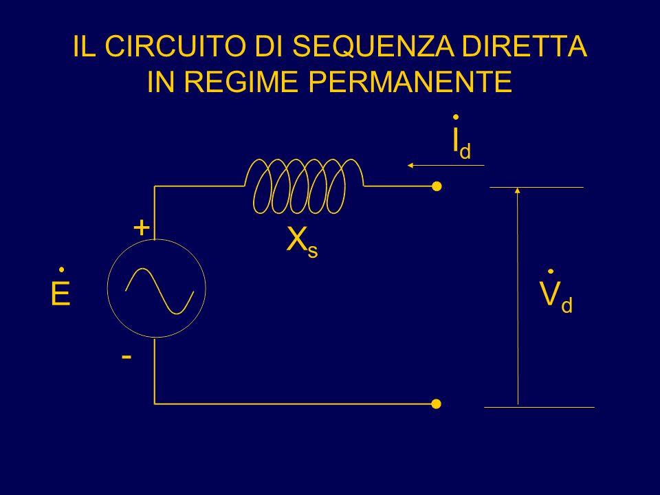 IL CIRCUITO DI SEQUENZA DIRETTA IN REGIME PERMANENTE + - E XsXs IdId VdVd