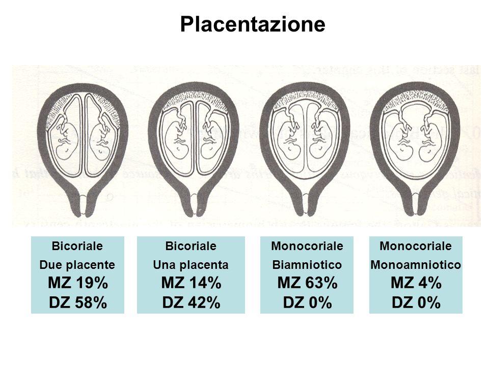 Placentazione Bicoriale Due placente MZ 19% DZ 58% Bicoriale Una placenta MZ 14% DZ 42% Monocoriale Biamniotico MZ 63% DZ 0% Monocoriale Monoamniotico