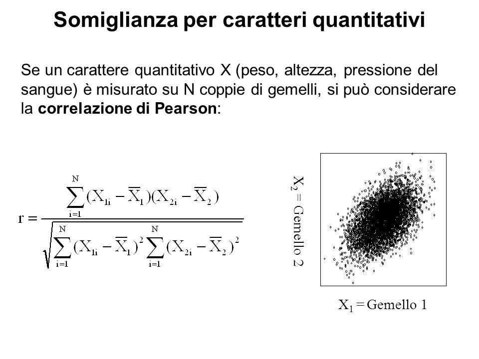 Somiglianza per caratteri quantitativi Se un carattere quantitativo X (peso, altezza, pressione del sangue) è misurato su N coppie di gemelli, si può