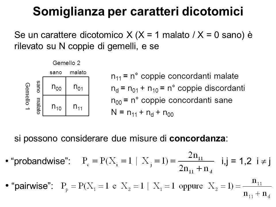Se un carattere dicotomico X (X = 1 malato / X = 0 sano) è rilevato su N coppie di gemelli, e se Somiglianza per caratteri dicotomici n 11 = n° coppie