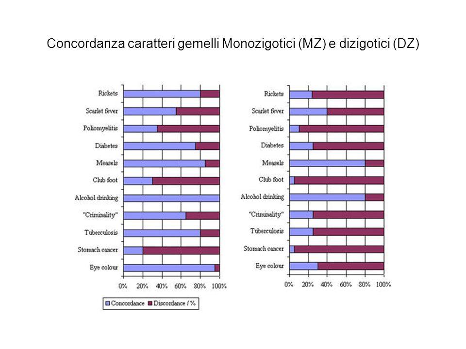 Concordanza caratteri gemelli Monozigotici (MZ) e dizigotici (DZ)