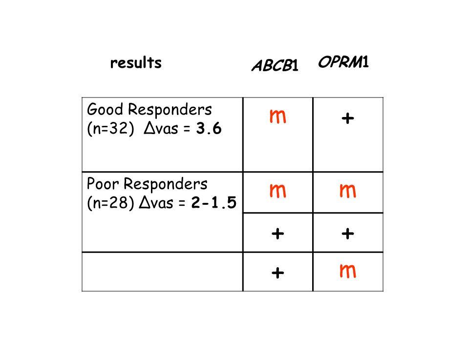 Good Responders (n=32) vas = 3.6 m + Poor Responders (n=28) vas = 2-1.5 mm ++ + m results ABCB1 OPRM1 Polymorphic genes