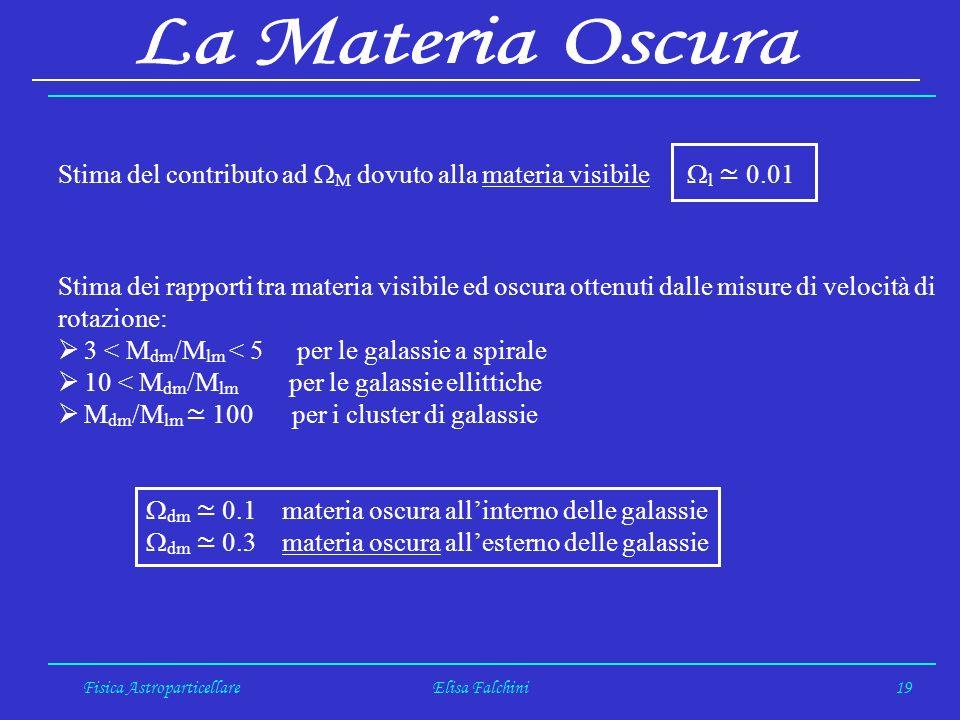 Fisica AstroparticellareElisa Falchini19 Stima del contributo ad M dovuto alla materia visibile l 0.01 Stima dei rapporti tra materia visibile ed oscura ottenuti dalle misure di velocità di rotazione: 3 < M dm /M lm < 5 per le galassie a spirale 10 < M dm /M lm per le galassie ellittiche M dm /M lm 100 per i cluster di galassie dm 0.1 materia oscura allinterno delle galassie dm 0.3 materia oscura allesterno delle galassie