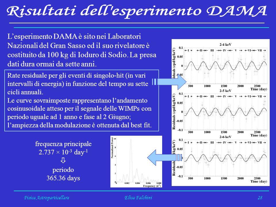 Fisica AstroparticellareElisa Falchini28 Lesperimento DAMA è sito nei Laboratori Nazionali del Gran Sasso ed il suo rivelatore è costituito da 100 kg di Ioduro di Sodio.