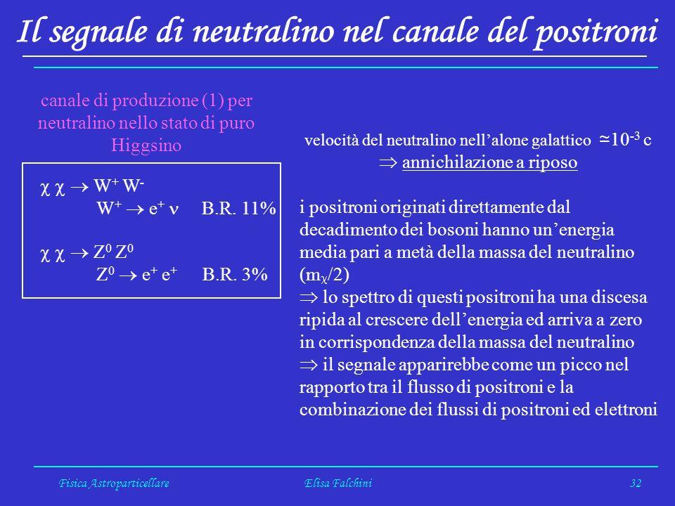 Fisica AstroparticellareElisa Falchini32 W + W - W + e + B.R.