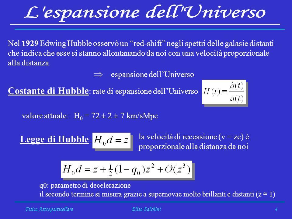 Fisica AstroparticellareElisa Falchini4 Nel 1929 Edwing Hubble osservò un red-shift negli spettri delle galasie distanti che indica che esse si stanno allontanando da noi con una velocità proporzionale alla distanza espansione dellUniverso Costante di Hubble : rate di espansione dellUniverso valore attuale: H 0 = 72 ± 2 ± 7 km/sMpc Legge di Hubble : la velocità di recessione (v = zc) è proporzionale alla distanza da noi q0: parametro di decelerazione il secondo termine si misura grazie a supernovae molto brillanti e distanti (z 1)