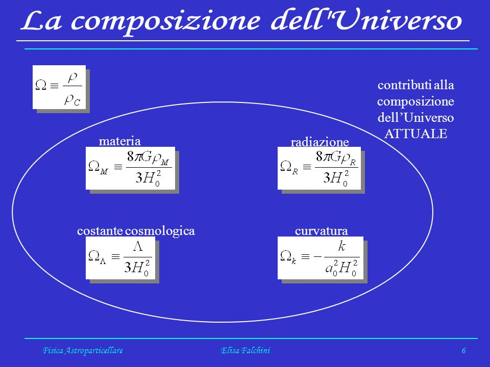 Fisica AstroparticellareElisa Falchini27 Caratteristiche del segnale: energia di rinculo E R 10 keV rate di eventi aspettati 1 per giorno, per 10 kg di rivelatore Milioni di eventi di fondo sono dovuti alla radioattività del rivelatore stesso e dellambiente circostante.
