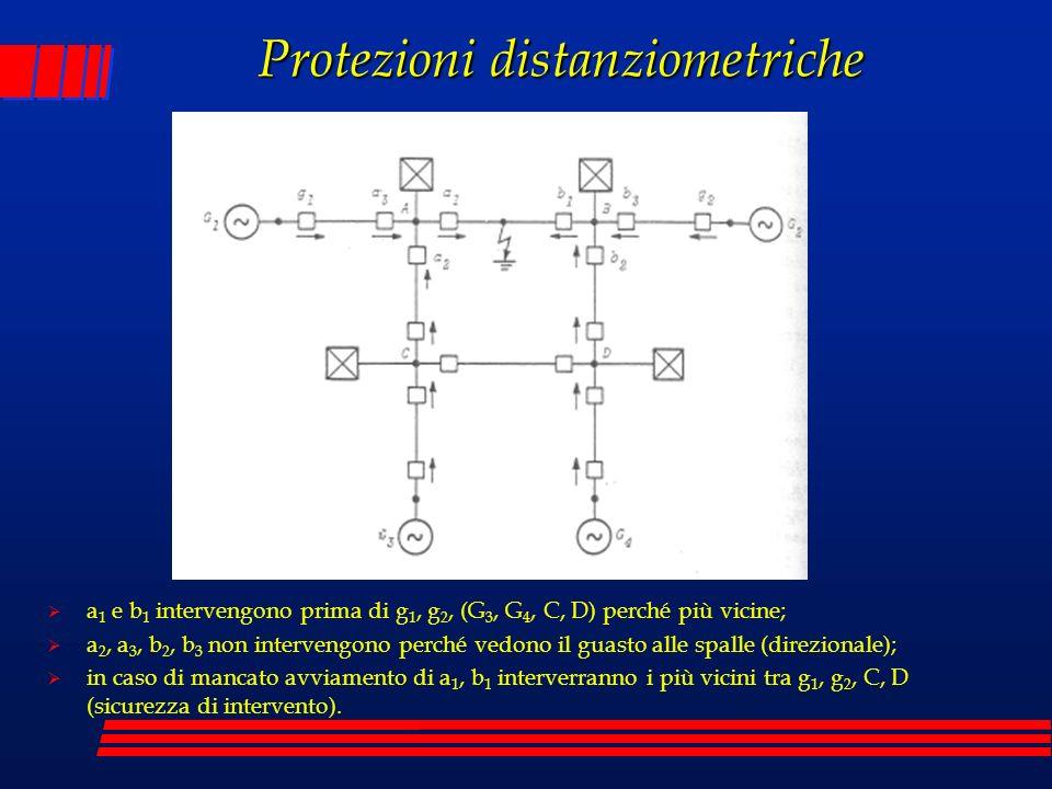 Protezioni distanziometriche a 1 e b 1 intervengono prima di g 1, g 2, (G 3, G 4, C, D) perché più vicine; a 2, a 3, b 2, b 3 non intervengono perché