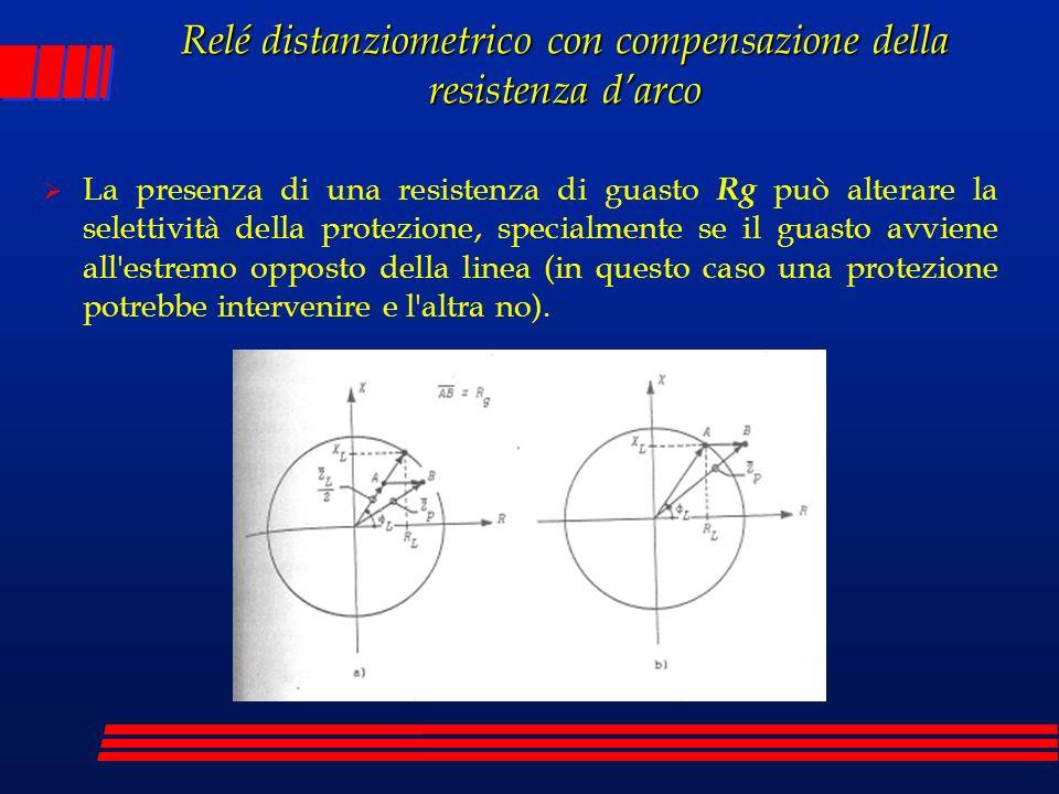 Relé distanziometrico con compensazione della resistenza darco La presenza di una resistenza di guasto Rg può alterare la selettività della protezione
