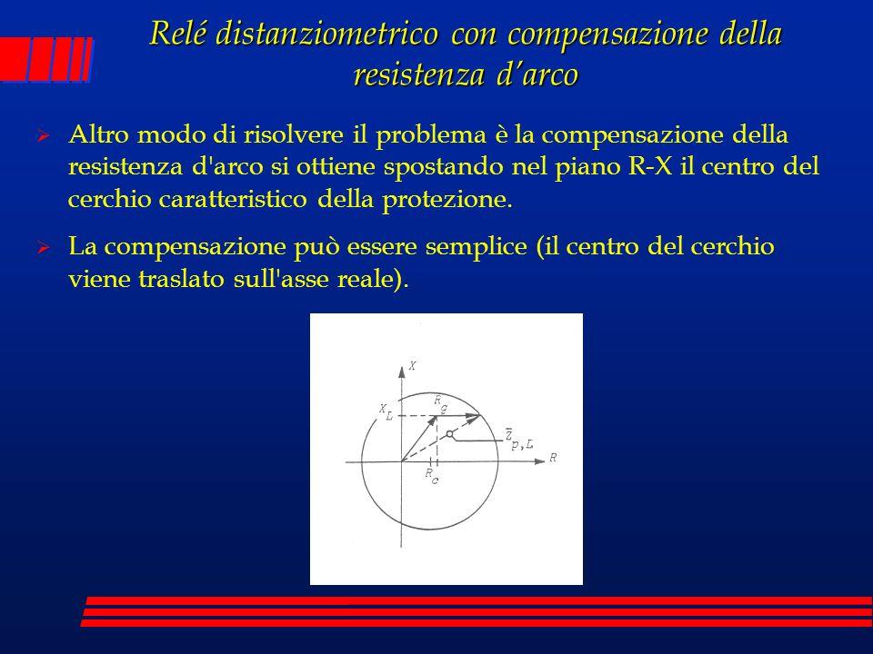 Relé distanziometrico con compensazione della resistenza darco Altro modo di risolvere il problema è la compensazione della resistenza d'arco si ottie