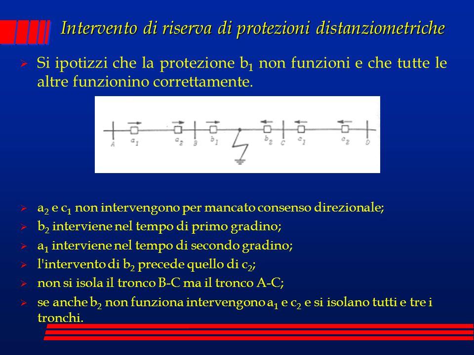 Intervento di riserva di protezioni distanziometriche Si ipotizzi che la protezione b 1 non funzioni e che tutte le altre funzionino correttamente. a