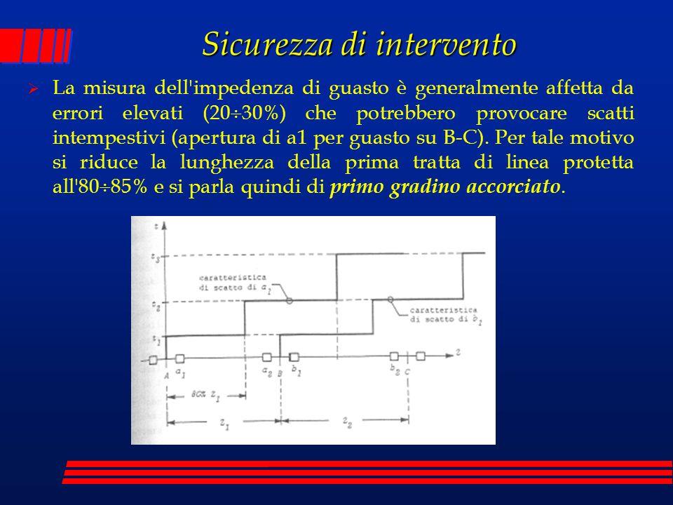 Sicurezza di intervento La misura dell'impedenza di guasto è generalmente affetta da errori elevati (20 30%) che potrebbero provocare scatti intempest