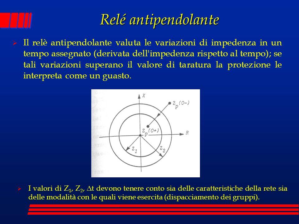 Relé antipendolante Il relè antipendolante valuta le variazioni di impedenza in un tempo assegnato (derivata dell'impedenza rispetto al tempo); se tal
