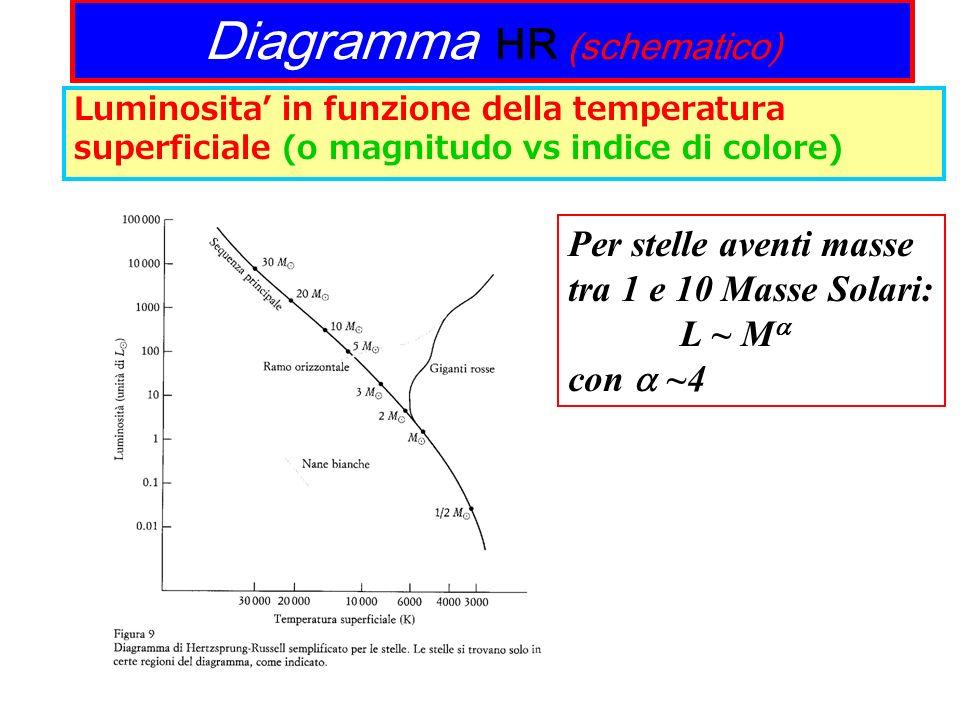 Diagramma HR (schematico) Luminosita in funzione della temperatura superficiale (o magnitudo vs indice di colore) Per stelle aventi masse tra 1 e 10 M