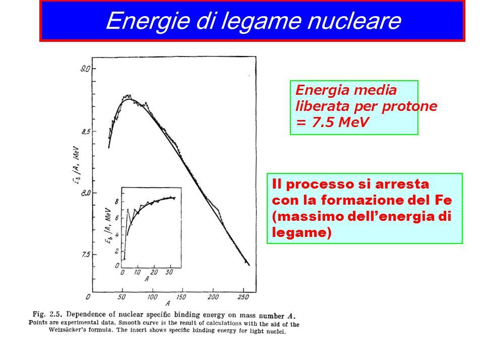 Energie di legame nucleare Energia media liberata per protone = 7.5 MeV Il processo si arresta con la formazione del Fe (massimo dellenergia di legame