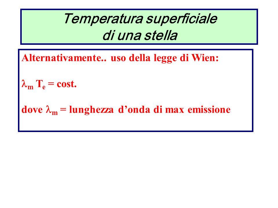 Temperatura superficiale di una stella Alternativamente.. uso della legge di Wien: m T e = cost. dove m = lunghezza donda di max emissione