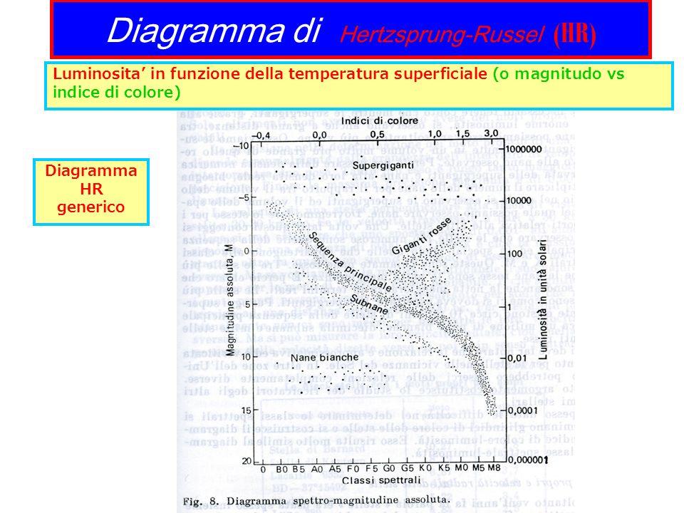 Diagramma di Hertzsprung-Russel (HR) Diagramma HR generico Luminosita in funzione della temperatura superficiale (o magnitudo vs indice di colore)