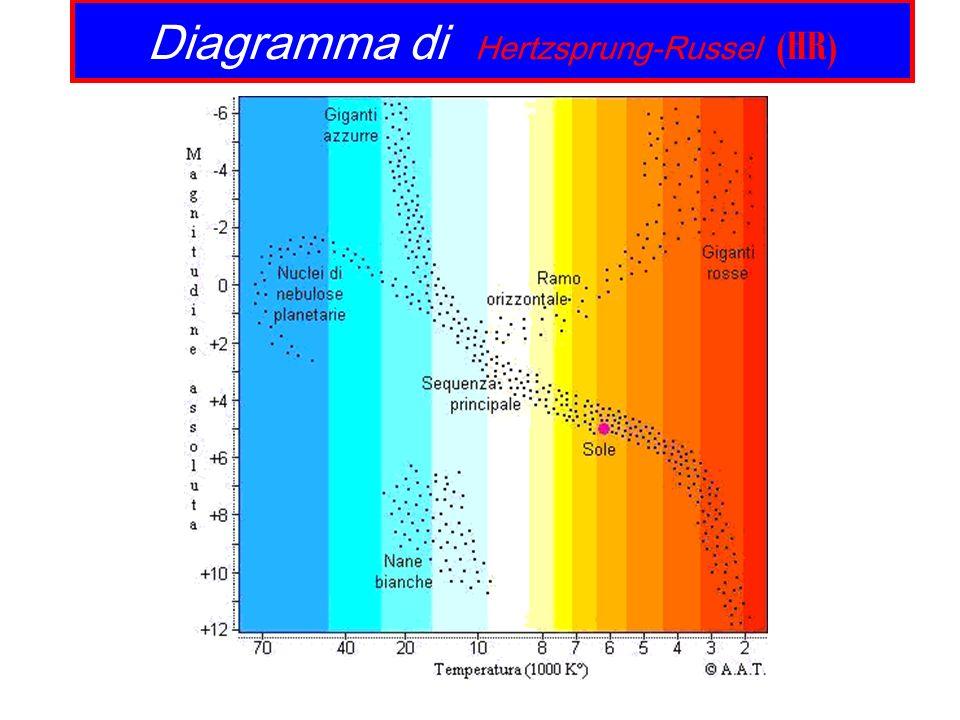 Diagramma HR (schematico) Luminosita in funzione della temperatura superficiale (o magnitudo vs indice di colore) Per stelle aventi masse tra 1 e 10 Masse Solari: L ~ M con ~4