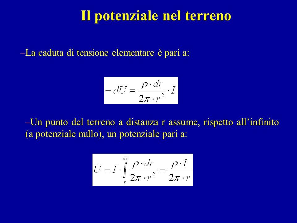 Il potenziale nel terreno –La caduta di tensione elementare è pari a: –Un punto del terreno a distanza r assume, rispetto allinfinito (a potenziale nu