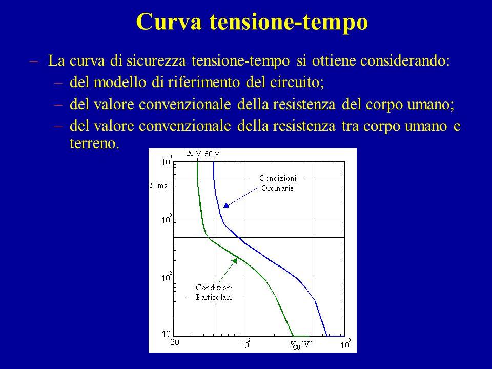 Curva tensione-tempo –La curva di sicurezza tensione-tempo si ottiene considerando: –del modello di riferimento del circuito; –del valore convenzional