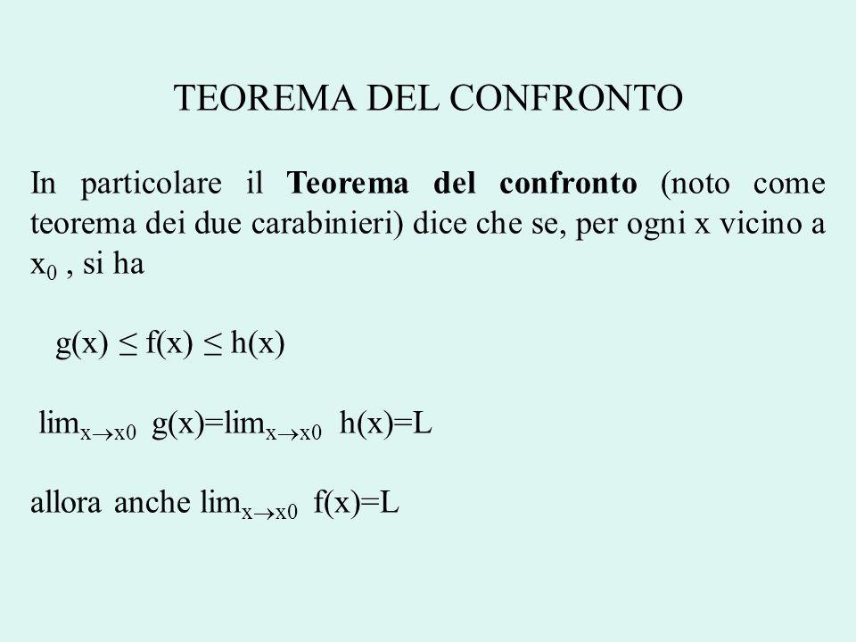 TEOREMA DEL CONFRONTO In particolare il Teorema del confronto (noto come teorema dei due carabinieri) dice che se, per ogni x vicino a x 0, si ha g(x)