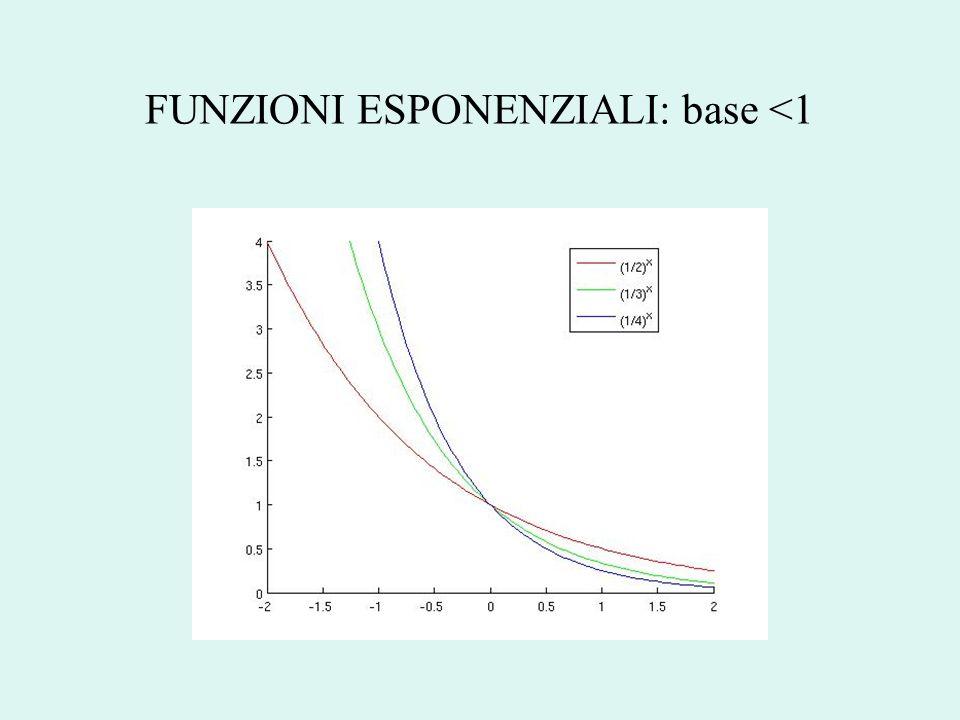 FUNZIONI ESPONENZIALI: base <1