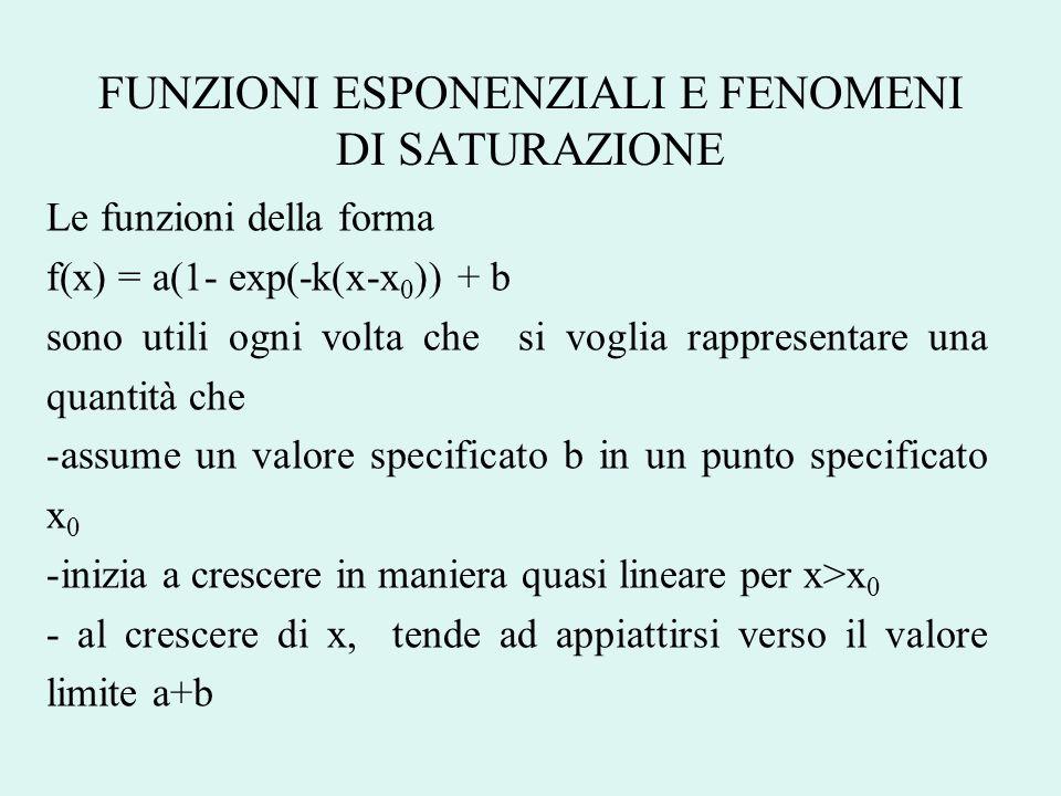 FUNZIONI ESPONENZIALI E FENOMENI DI SATURAZIONE Le funzioni della forma f(x) = a(1- exp(-k(x-x 0 )) + b sono utili ogni volta che si voglia rappresent