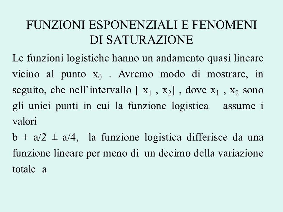 FUNZIONI ESPONENZIALI E FENOMENI DI SATURAZIONE Le funzioni logistiche hanno un andamento quasi lineare vicino al punto x 0. Avremo modo di mostrare,