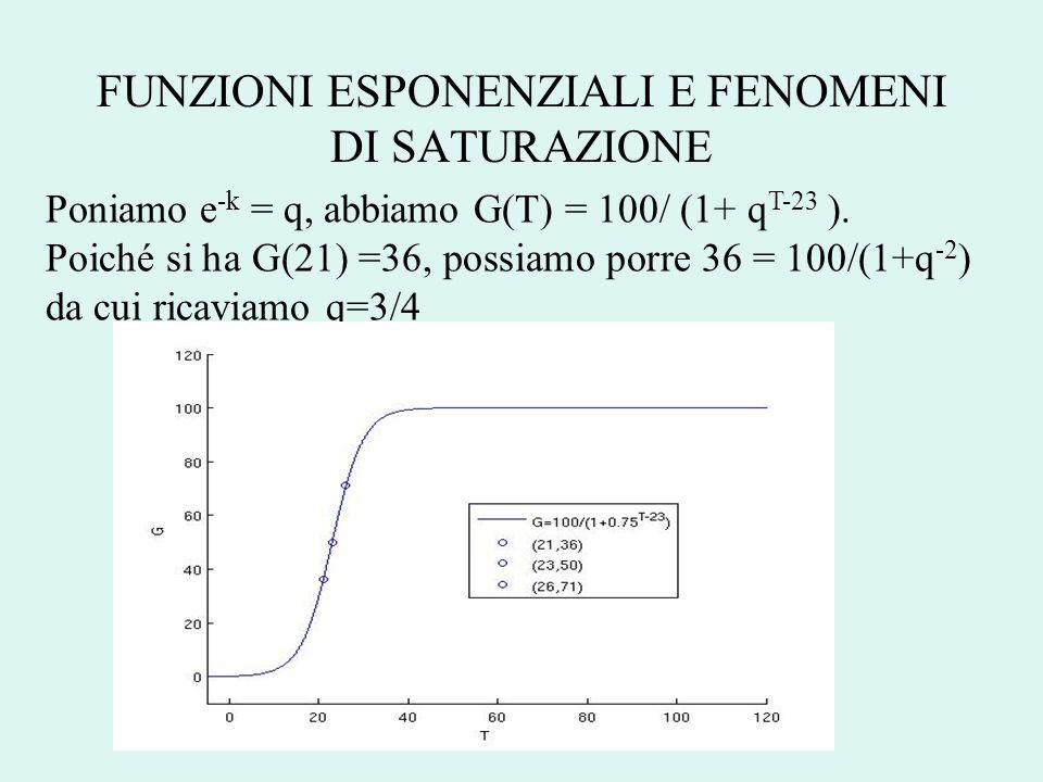 FUNZIONI ESPONENZIALI E FENOMENI DI SATURAZIONE Poniamo e -k = q, abbiamo G(T) = 100/ (1+ q T-23 ). Poiché si ha G(21) =36, possiamo porre 36 = 100/(1