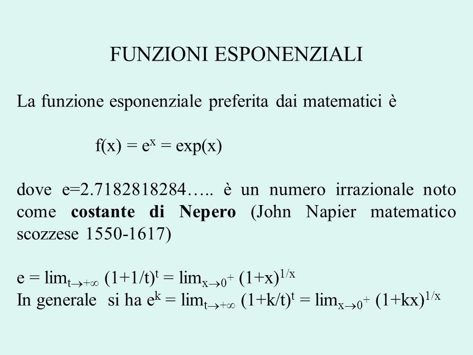 FUNZIONI ESPONENZIALI La successione (funzione che ha per dominio linsieme dei numeri naturali) f(n)= (1+k/n) n, per k>0, è un esempio di funzione crescente, ma limitata, infatti si può dimostrare che 1+k<(1+k/2) 2 <(1+k/3) 3 <...<(1+k/n) n <(1+k/(n+1)) n+1 <...< < e k Vedremo che ogni funzione esponenziale può essere scritta nella forma f(x)=a·exp(cx) = ae cx