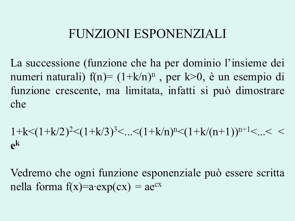 FUNZIONI ESPONENZIALI Consideriamo una generica funzione esponenziale f(x)=ab x di base b (b>0), poiché essa dipende da due parametri basterà conoscere due punti del suo grafico per individuare le costanti a e b, infatti assegnati (x 0,y 0 ), (x 1,y 1 ), dove y 0 =f(x 0 ), ed y 1 =f(x 1 ), si ha b=(y 1 / y 0 ) 1/(x 1 - x 0 ) a= y 0 /b x 0 Osserviamo, inoltre che per ogni base b, f(0)=a Se a>0, f(x)>0 per ogni x reale, f(x) non si annulla mai Se a<0, f(x) <0 per ogni x reale, f(x) non si annulla mai