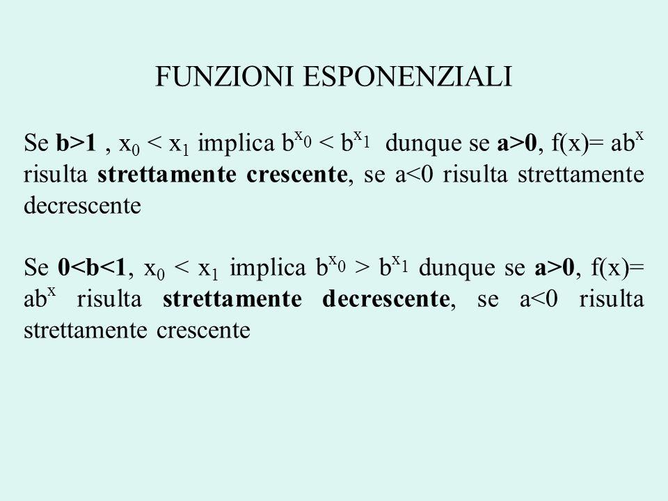 FUNZIONI ESPONENZIALI: LIMITI Abbiamo detto che la successione (1+k/n) n, quando k>0, tende crescendo a e k ; in particolare risulta e k > 1+k Quindi per k +, 1+k tende a + e quindi anche e k essendo più grande non può che tendere a + Avremo quindi: lim x + e x = + lim x - e x = lim y + e -y = lim y + 1/e y = 0