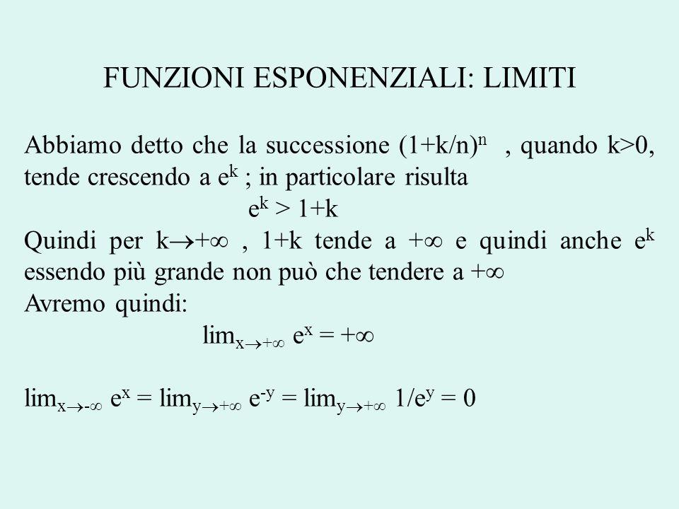 FUNZIONI ESPONENZIALI: LIMITI Abbiamo detto che la successione (1+k/n) n, quando k>0, tende crescendo a e k ; in particolare risulta e k > 1+k Quindi