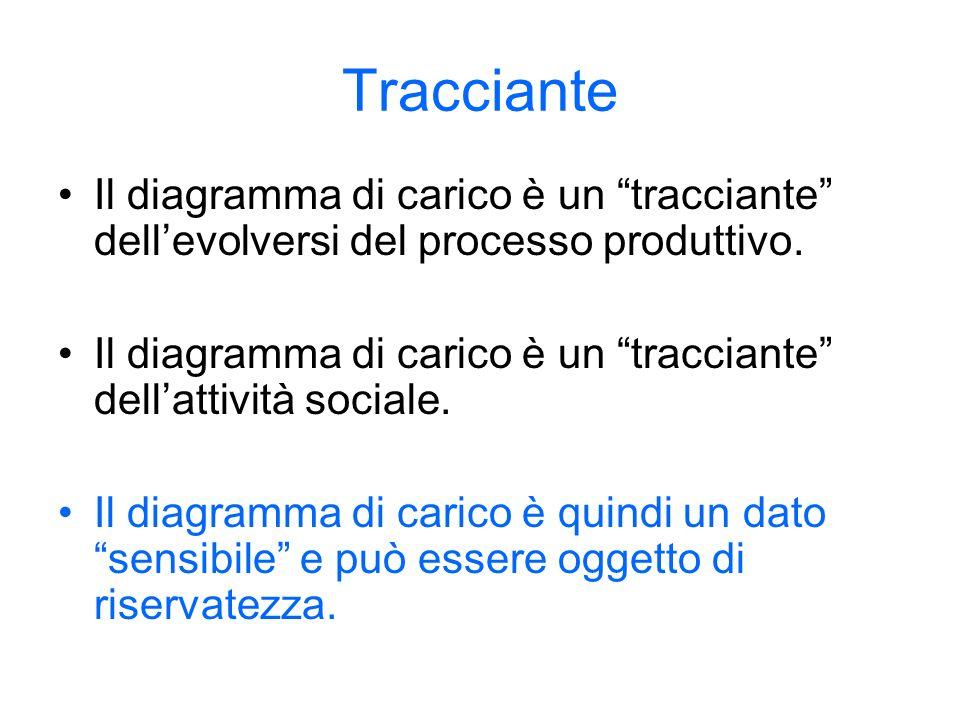 Tracciante Il diagramma di carico è un tracciante dellevolversi del processo produttivo. Il diagramma di carico è un tracciante dellattività sociale.