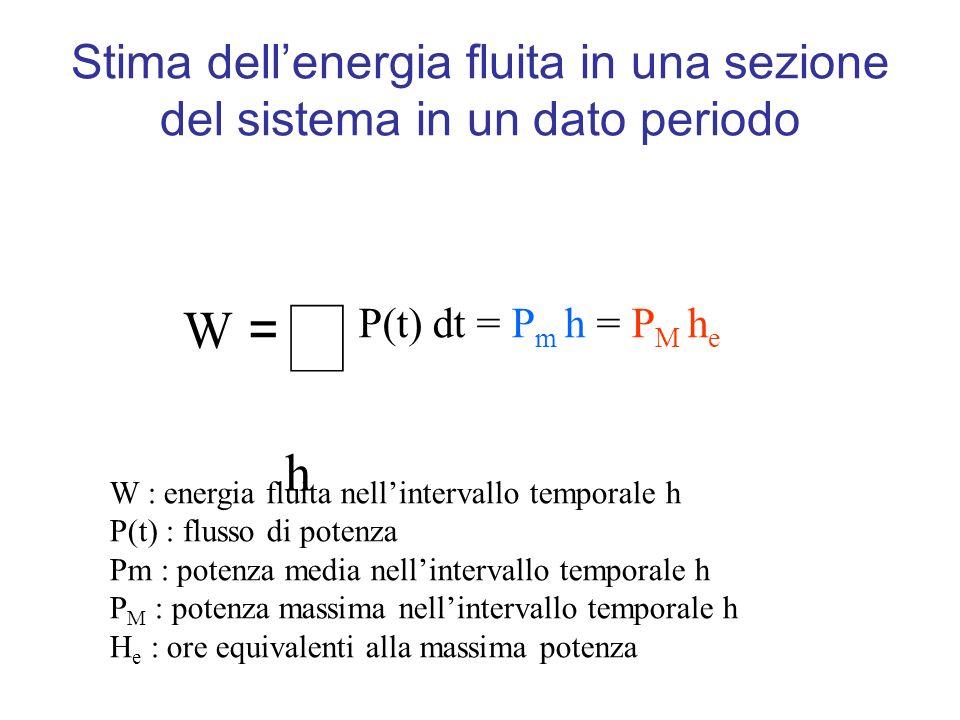 Stima dellenergia fluita in una sezione del sistema in un dato periodo h W = P(t) dt = P m h = P M h e W : energia fluita nellintervallo temporale h P