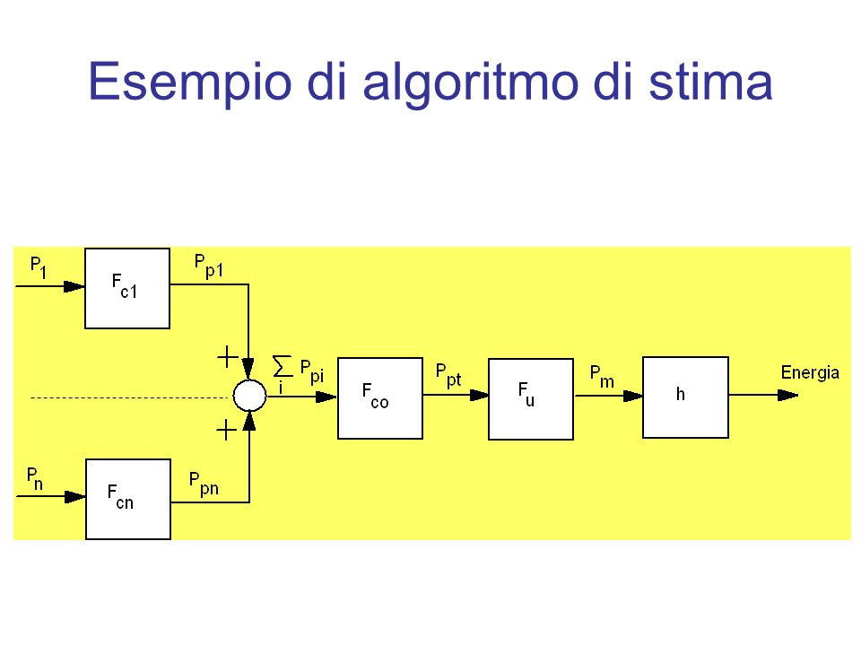 Esempio di algoritmo di stima