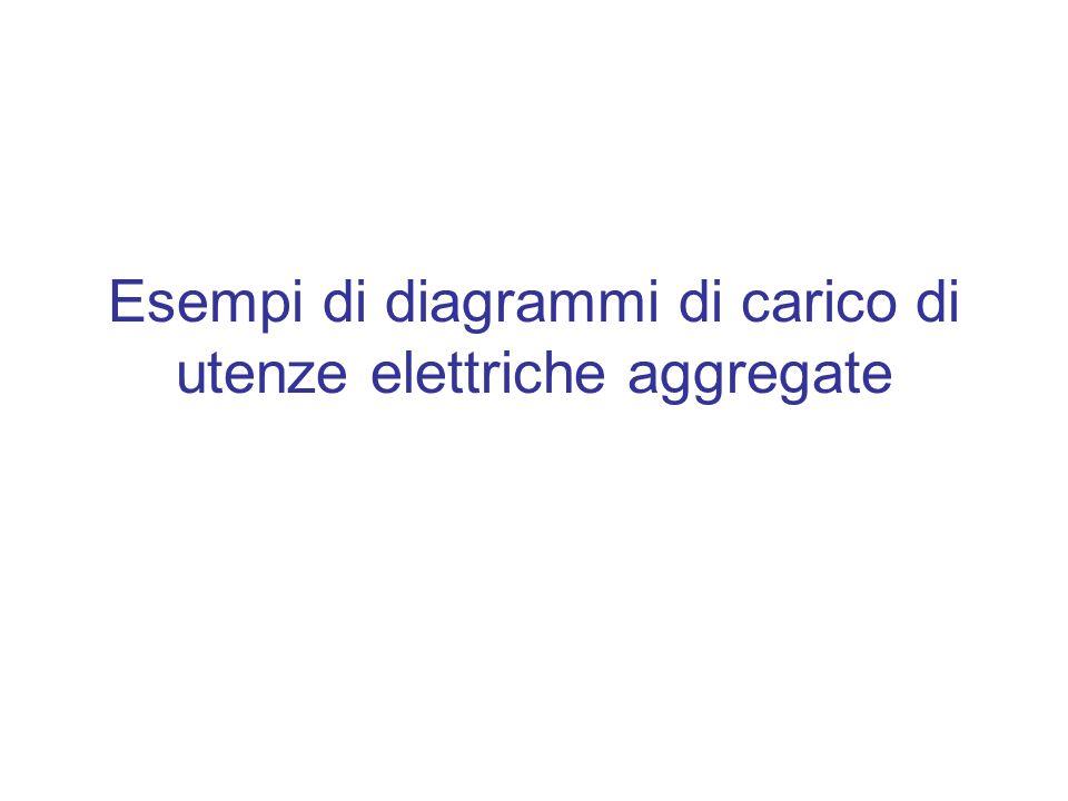 Esempi di diagrammi di carico di utenze elettriche aggregate