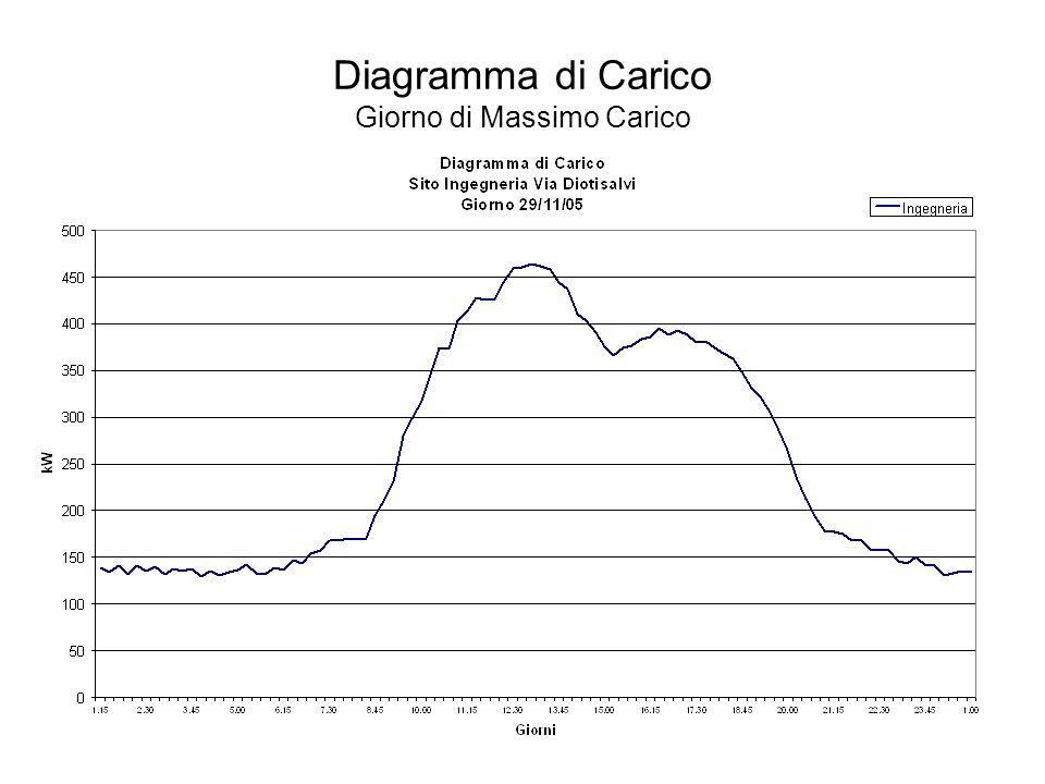 Diagramma di Carico Giorno di Massimo Carico