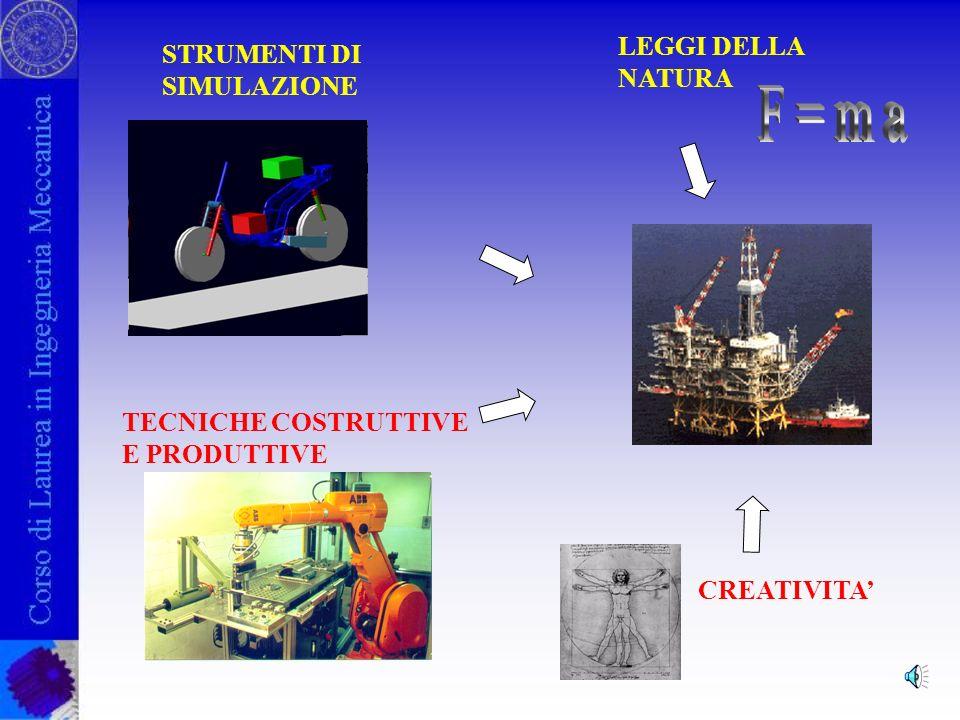 STRUMENTI PROFESSIONALI-4 CREATIVITA