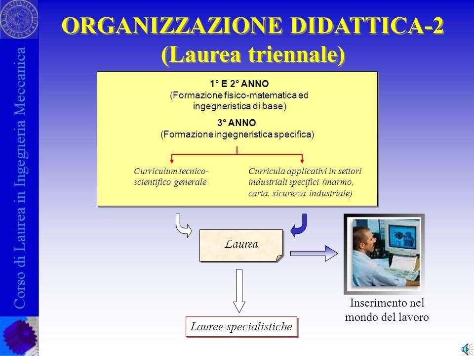 ORGANIZZAZIONE DIDATTICA-1 Laurea specialistica Dottorato di Ricerca (Ph.D) Scuola Media Superiore 1 anno di studio